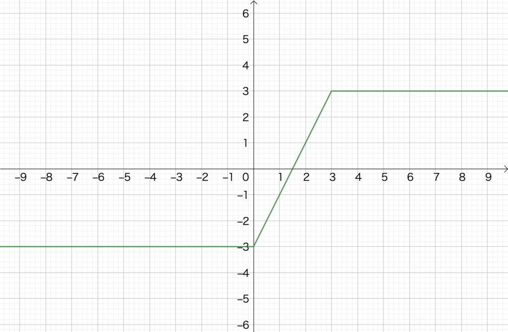 2.2. 絶対値のついた1次関数のグラフ(2)、No1(2)