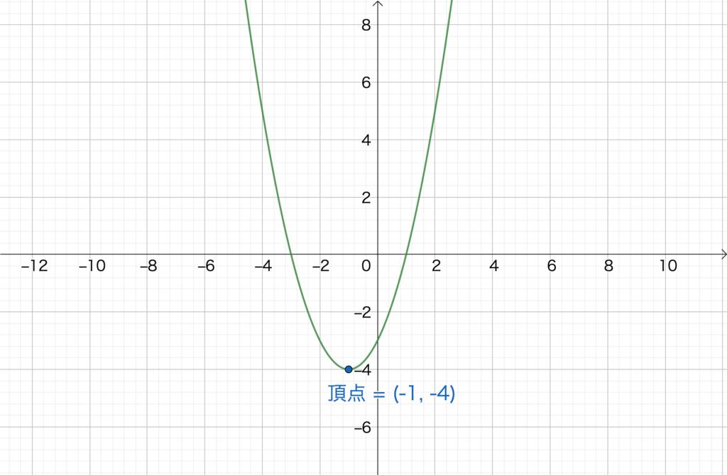 2.4. 2次関数のグラフNo1(1)