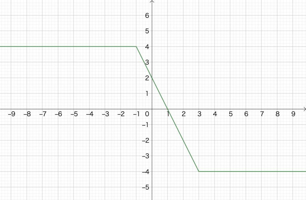 2.2. 絶対値のついた1次関数のグラフ(2)、No2(2)