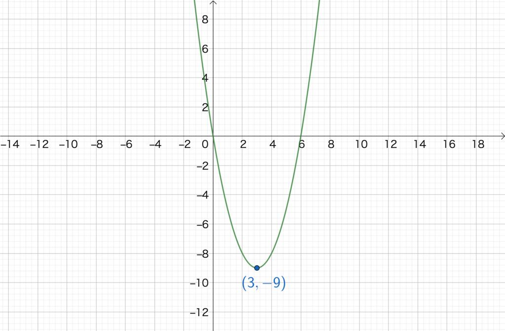 2.4. 2次関数のグラフNo2(2)