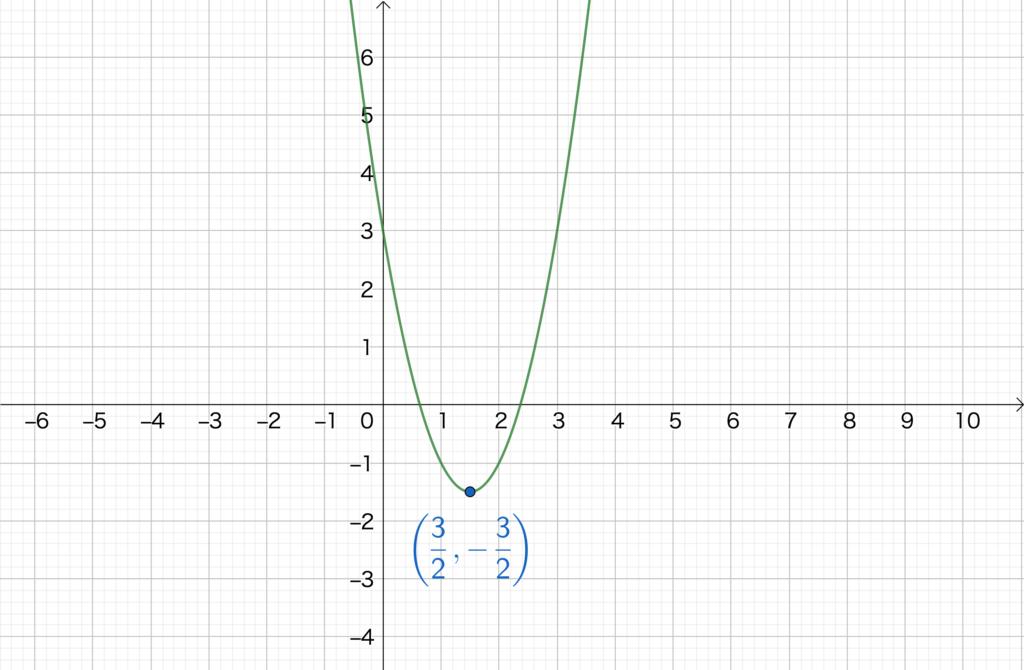 2.4. 2次関数のグラフNo2(4)