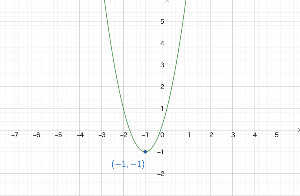 2.4. 2次関数のグラフNo1(4)