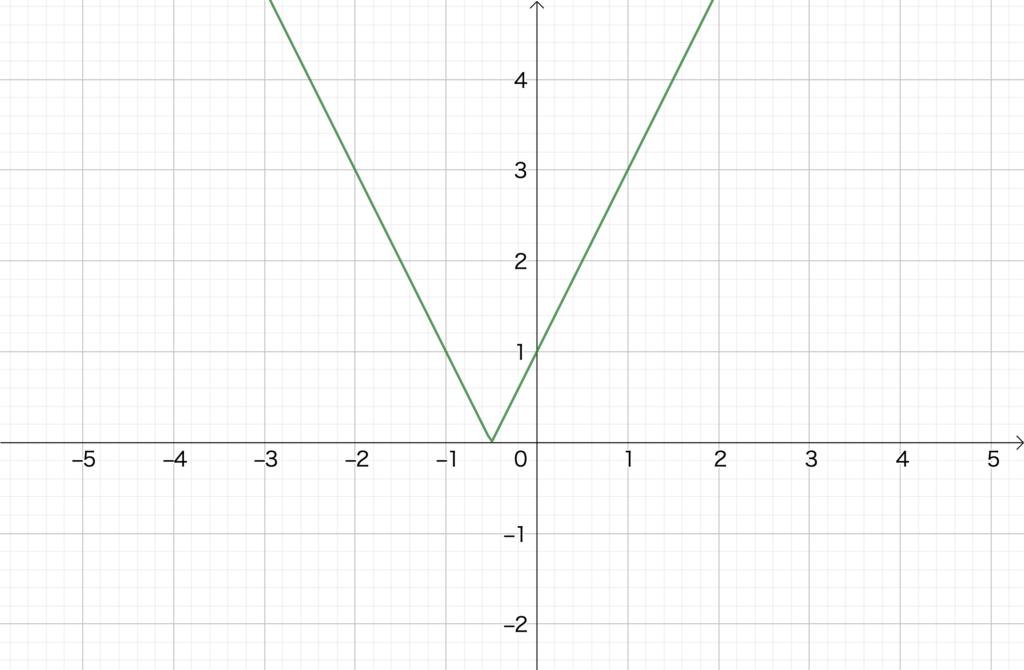 2.1 絶対値のついた1次関数のグラフ(1)、No.2(3)の解答