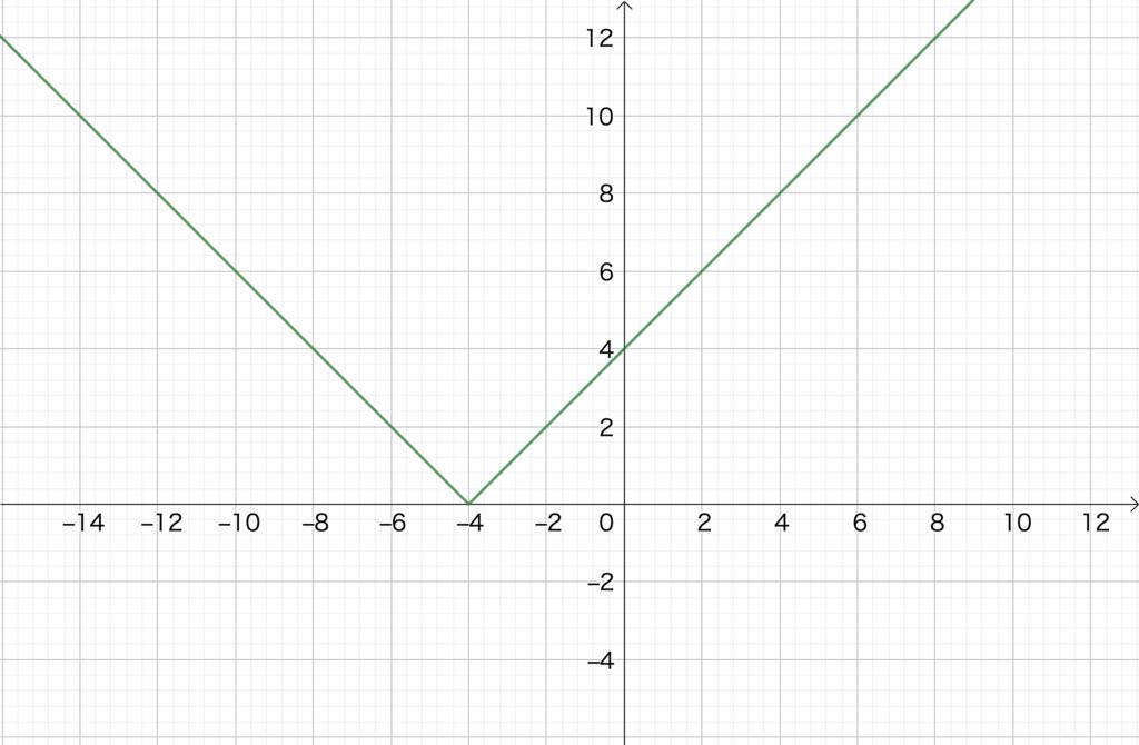 2.1 絶対値のついた1次関数のグラフ(1)、No.2(4)の解答