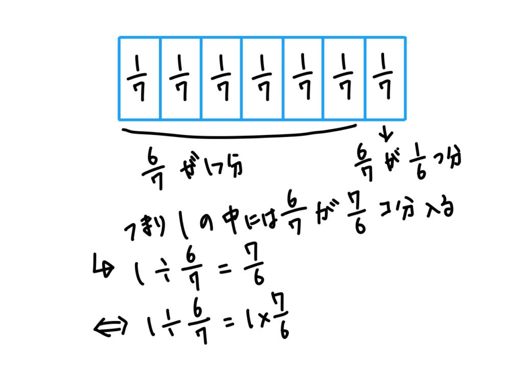 分数の割り算はなぜ逆数をかけるのか?追加解説画像1