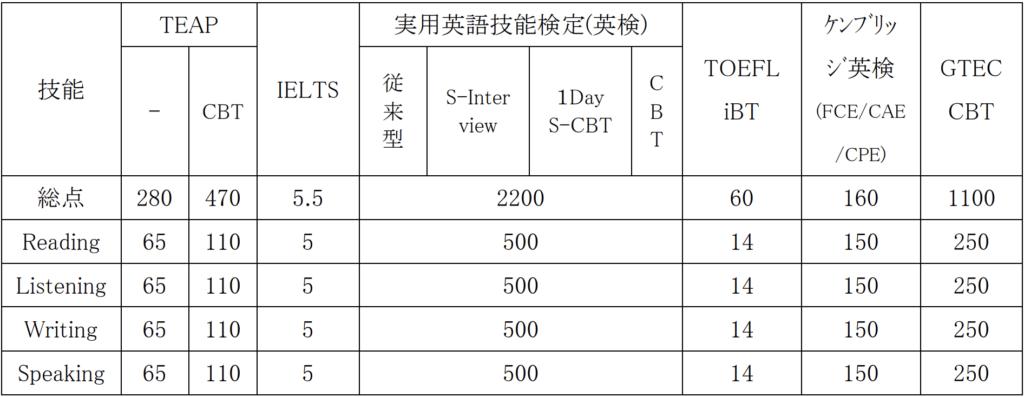 早稲田大学、文化構想学部、英語民間試験の換算得点表
