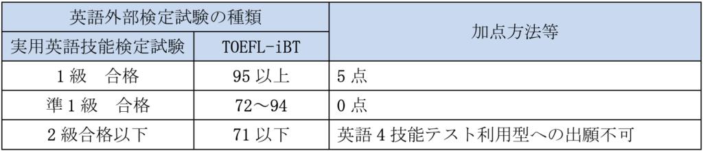 早稲田大学、商学部、英語民間試験の換算得点表