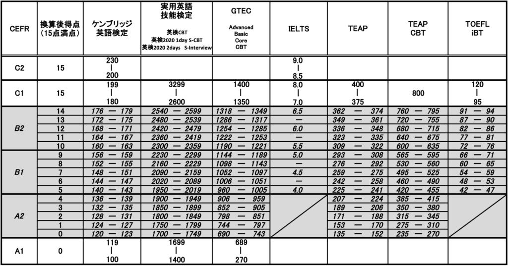 早稲田大学、政治経済学部、英語民間試験の換算得点表