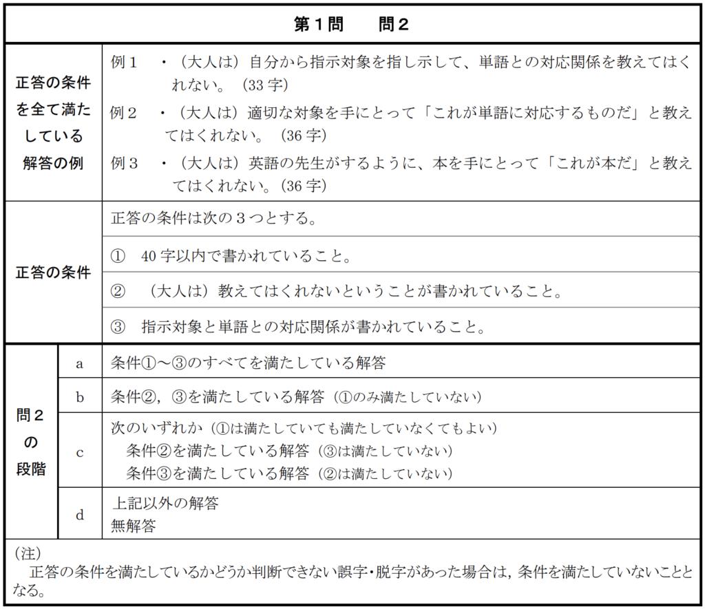 新共通テストの概要・国語総合の記述問題採点基準
