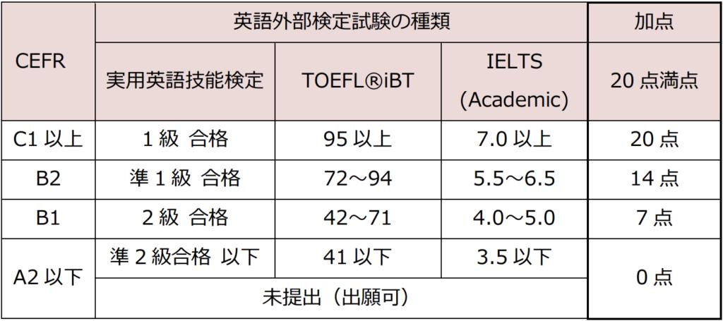 早稲田大学、国際教養学部、英語民間試験の換算得点表