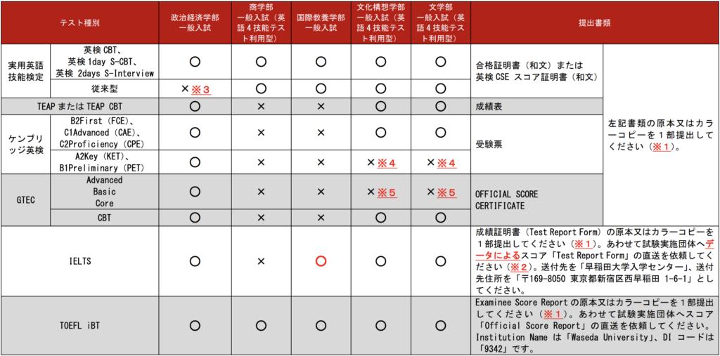 早稲田大学、利用できる英語4技能テスト一覧