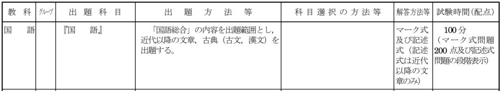 新共通テストの概要・国語総合
