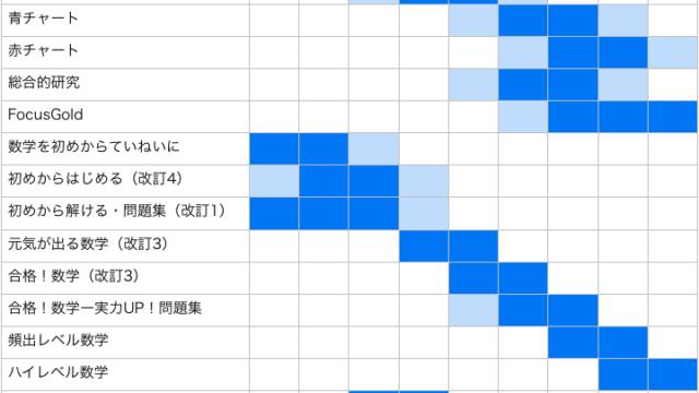数学テキスト難易度表1