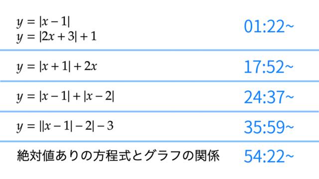 バリクソ数学、絶対値ありの関数のグラフ、サムネイル